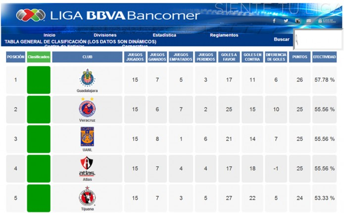 noticias deportes critican desempeño de los equipos en la liga mx