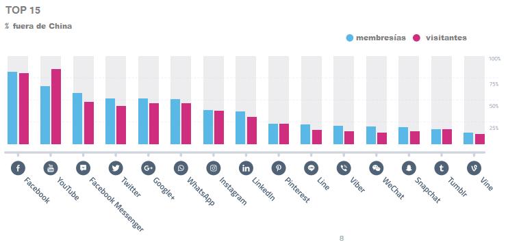 Estadística sobre las redes sociales más populares- Gregorio Martínez.