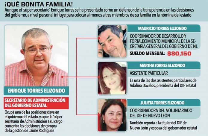 Más familiares en la nómina del Gobierno de Nuevo León