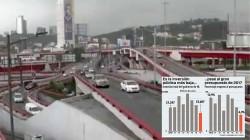 Tiene Nuevo León presupuesto histórico; invierte poco