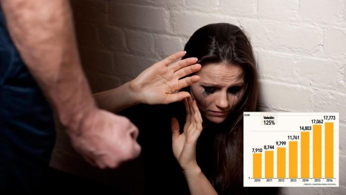Violencia familiar, al alza