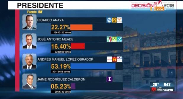 El INE da a conocer el ultimo cómputo de la elección presidencial
