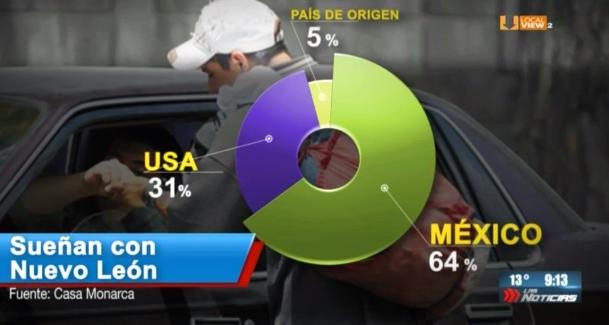 #Reportaje. El 64 por ciento de los indocumentados centroamericanos que pasan por Nuevo León, aquí se quedan