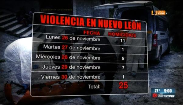 Qué semana. Una de las más violentas de los últimos años en Nuevo León