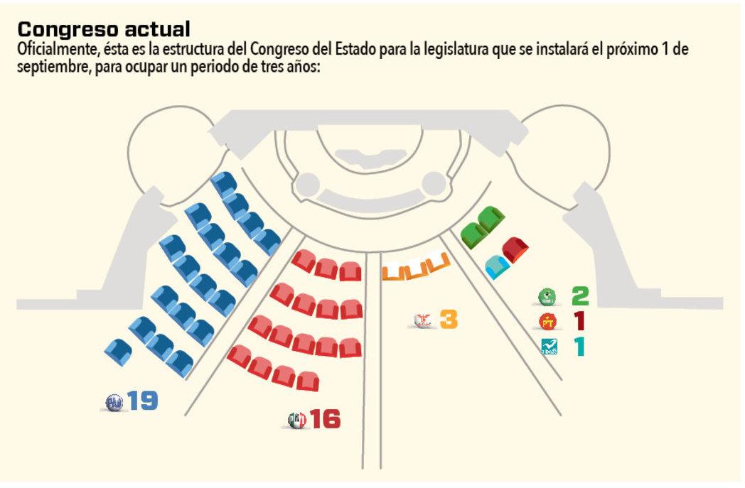 600014_congreso_actual
