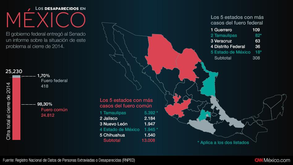 gregorio-martinez-desaparecidos-mexico