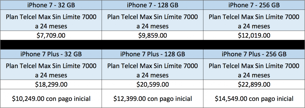 El iPhone te puede salir más barato si contratas un plan- Gregorio Martínez.